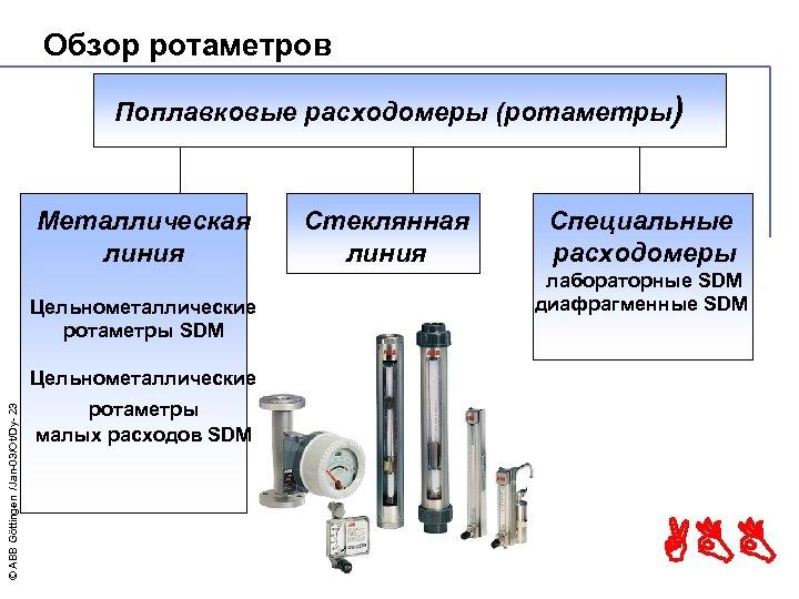 Обзор ротаметров Поплавковые расходомеры (ротаметры) Металлическая линия Цельнометаллические ротаметры SDM Стеклянная линия Специальные расходомеры
