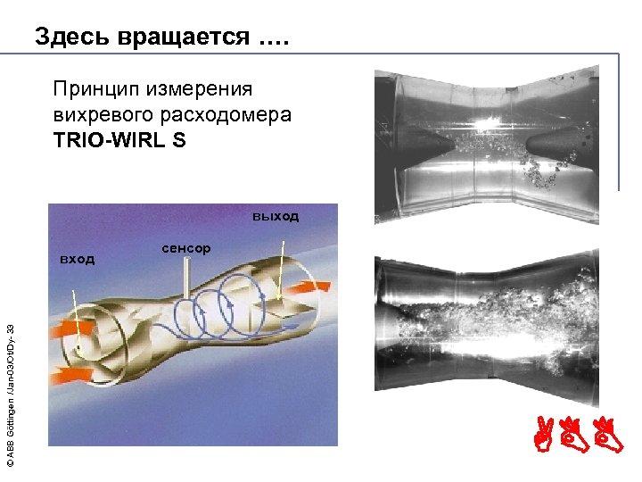 Здесь вращается …. Принцип измерения вихревого расходомера TRIO-WIRL S выход © ABB Göttingen /Jan-03/Ot/Dy-
