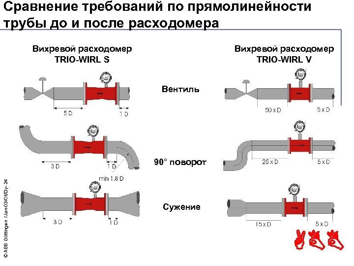 Сравнение требований по прямолинейности трубы до и после расходомера Вихревой расходомер TRIO-WIRL S Вихревой