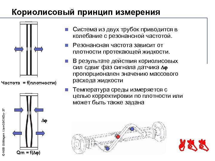 Кориолисовый принцип измерения n Система из двух трубок приводится в колебание с резонансной частотой.