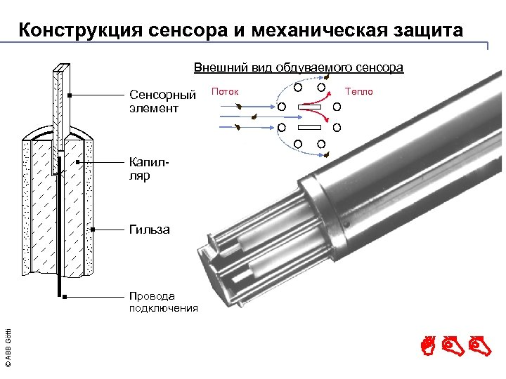 Конструкция сенсора и механическая защита Внешний вид обдуваемого сенсора Сенсорный элемент Поток Тепло Капилляр