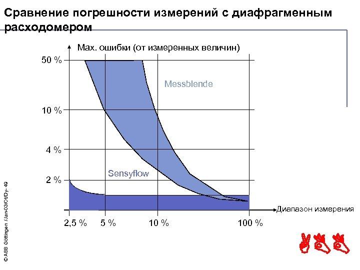 Сравнение погрешности измерений с диафрагменным расходомером Max. ошибки (от измеренных величин) 50 % Messblende