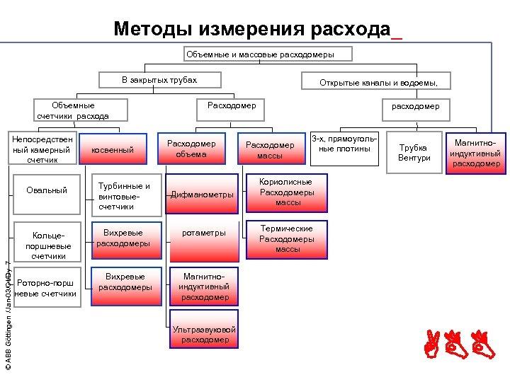 Методы измерения расхода_ Объемные и массовые расходомеры В закрытых трубах Объемные счетчики расхода Непосредствен