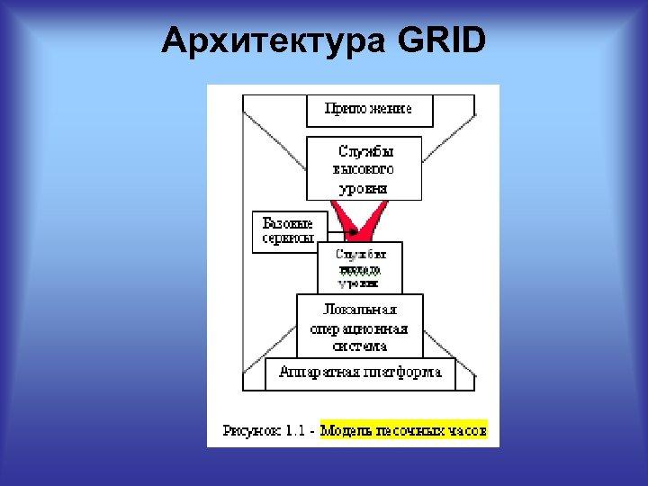 Архитектура GRID