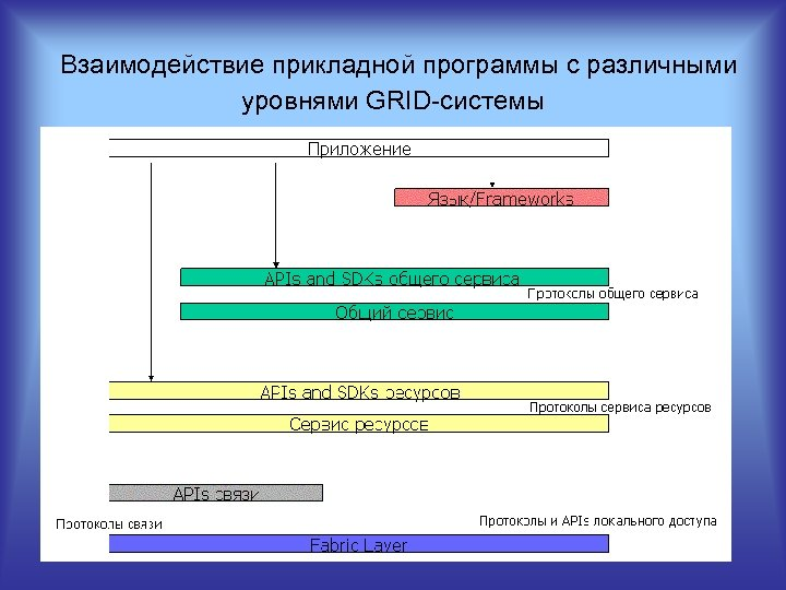 Взаимодействие прикладной программы с различными уровнями GRID системы