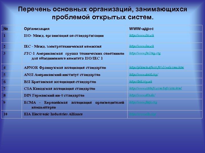 Перечень основных организаций, занимающихся проблемой открытых систем. № Организация WWW-aдpec 1 ISO- Межд. организация