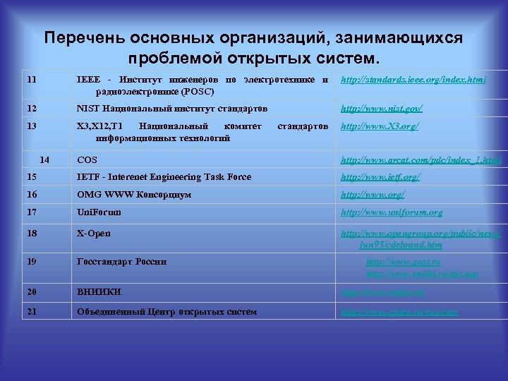 Перечень основных организаций, занимающихся проблемой открытых систем. 11 IEEE - Институт инженеров по электротехнике