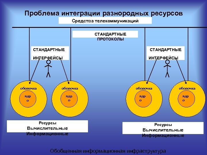 Проблема интеграции разнородных ресурсов Средства телекоммуникаций СТАНДАРТНЫЕ ПРОТОКОЛЫ СТАНДАРТНЫЕ ИНТЕРФЕЙСЫ оболочка ядр о Ресурсы