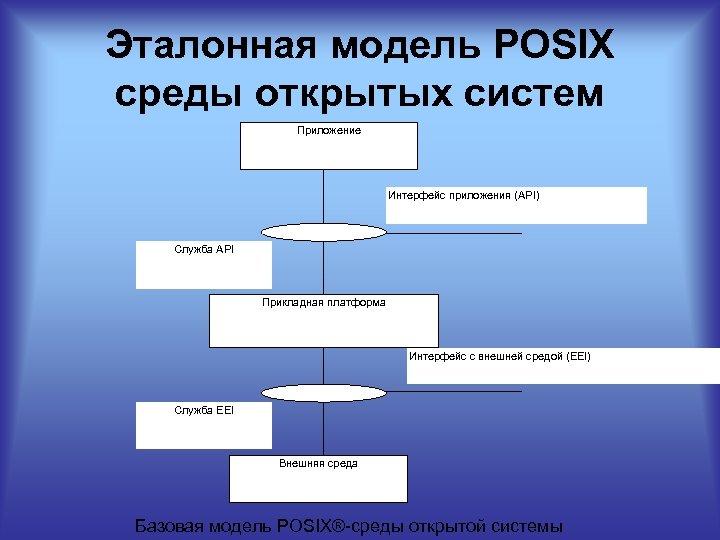 Эталонная модель POSIX среды открытых систем Приложение Интерфейс приложения (API) Служба API Прикладная платформа
