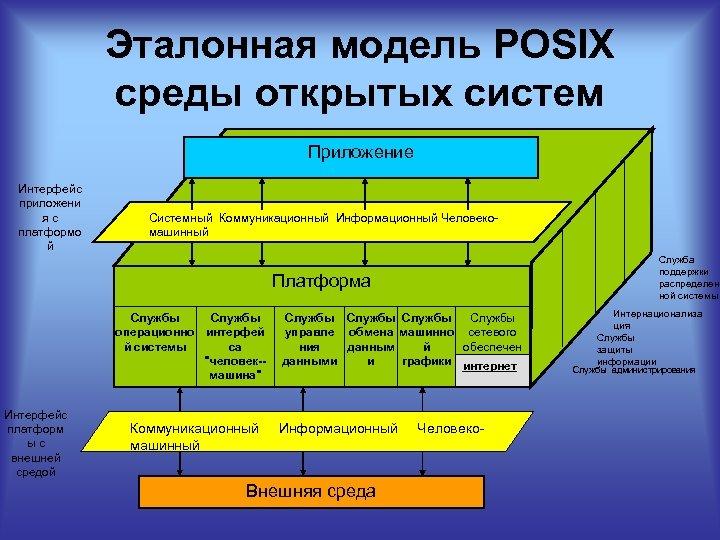 Эталонная модель POSIX среды открытых систем Приложение Интерфейс приложени яс платформо й Системный Коммуникационный