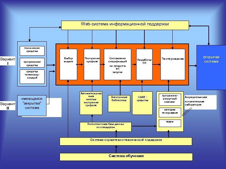 Web cистема информационной поддержки технические средства Вариант I программные средства Выбор модели Построение профиля