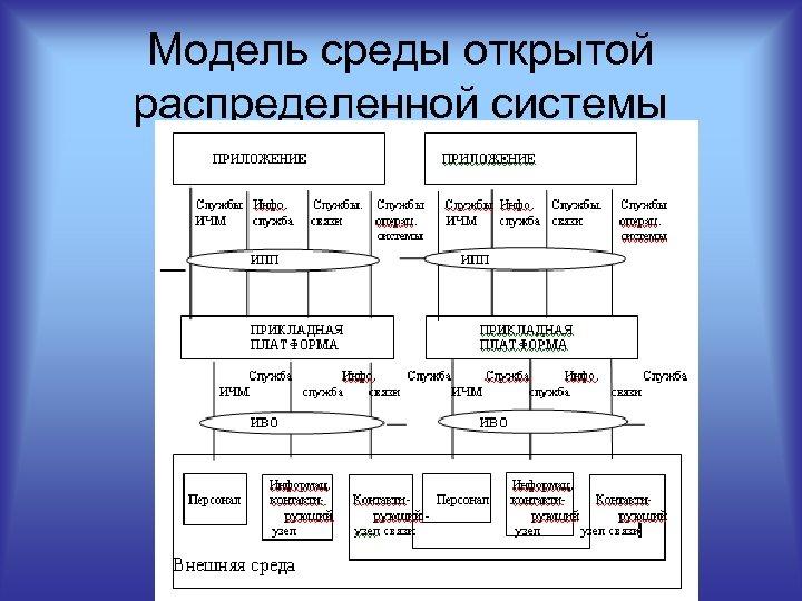 Модель среды открытой распределенной системы