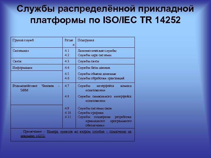 Службы распределённой прикладной платформы по ISO/IEC TR 14252 Группа служб Разде Подгруппа л Системная