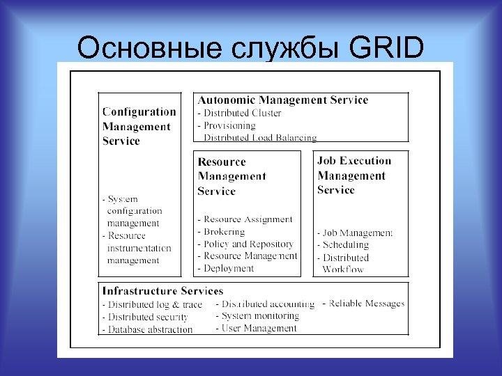 Основные службы GRID