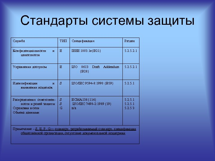 Стандарты системы защиты Служба ТИП Спецификация Раздел E IEEE 1003. 1 e{B 21} 5.
