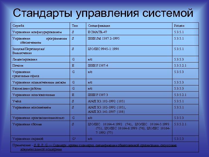 Стандарты управления системой Служба Тип Спецификация Раздел Управления конфигурированием S ECMATR-47 5. 3. 5.
