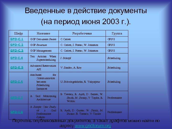 Введенные в действие документы (на период июня 2003 г. ). Шифр Название Разработчики Группа