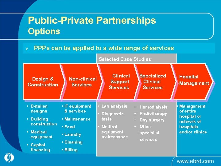 Public-Private Partnerships Options Ø PPPs can be applied to a wide range of services
