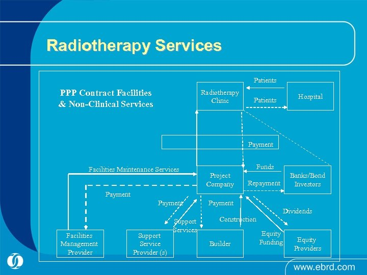 Radiotherapy Services Patients PPP Contract Facilities & Non-Clinical Services Radiotherapy Clinic Hospital Patients Payment