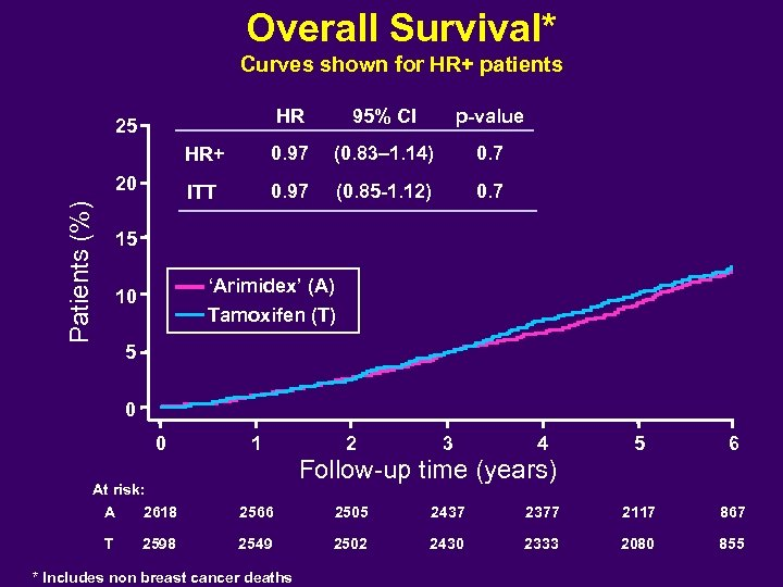Overall Survival* Curves shown for HR+ patients HR 95% CI p-value HR+ 0. 97