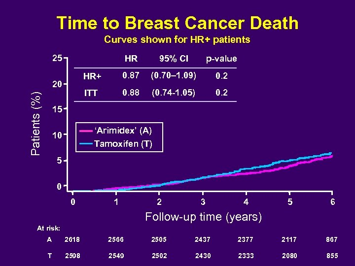 Time to Breast Cancer Death Curves shown for HR+ patients 25 HR Patients (%)