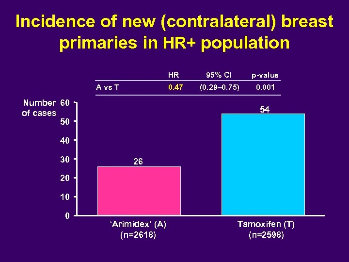 Incidence of new (contralateral) breast primaries in HR+ population HR Number 60 of cases