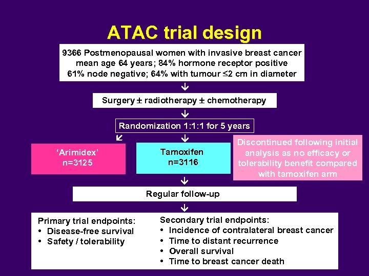 ATAC trial design 9366 Postmenopausal women with invasive breast cancer mean age 64 years;