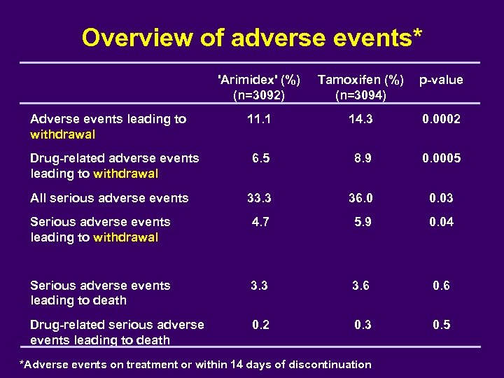 Overview of adverse events* 'Arimidex' (%) (n=3092) Tamoxifen (%) (n=3094) p-value Adverse events leading