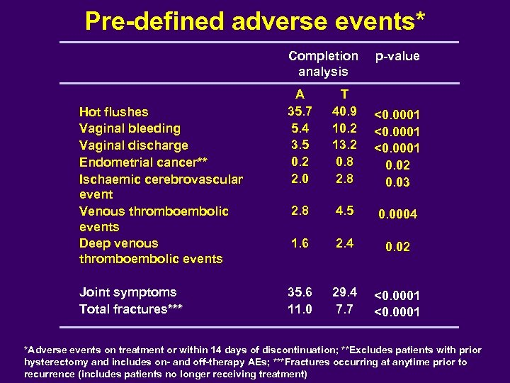 Pre-defined adverse events* Completion analysis Hot flushes Vaginal bleeding Vaginal discharge Endometrial cancer** Ischaemic