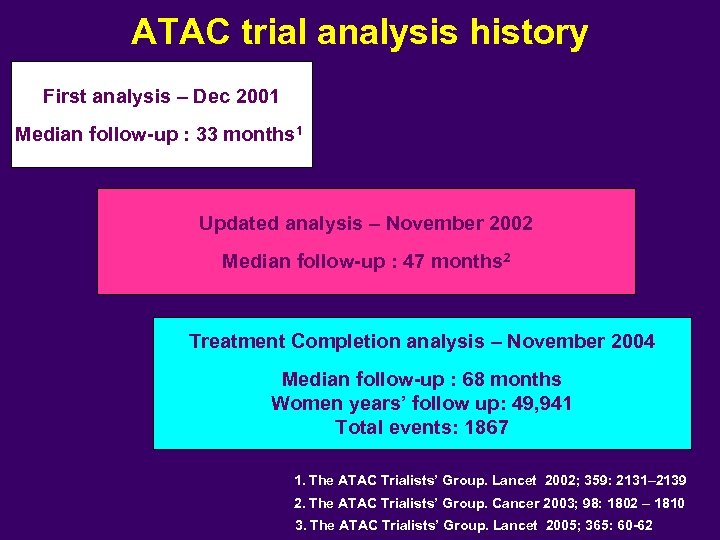 ATAC trial analysis history First analysis – Dec 2001 Median follow-up : 33 months