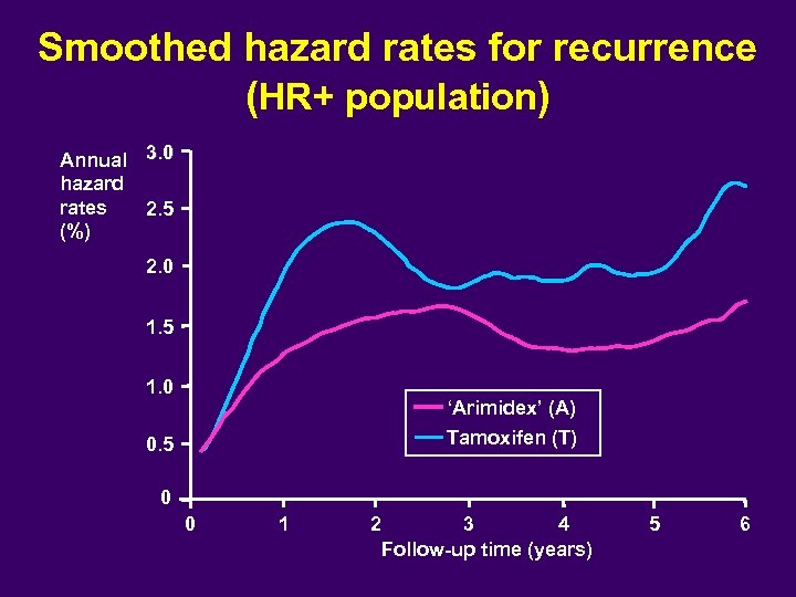 Smoothed hazard rates for recurrence (HR+ population) Annual 3. 0 hazard rates 2. 5