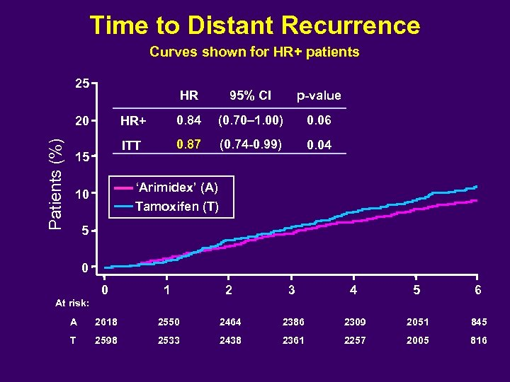 Time to Distant Recurrence Curves shown for HR+ patients 25 HR Patients (%) 0.