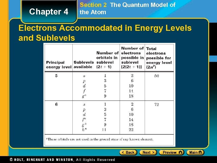 Chapter 4 Section 2 The Quantum Model of the Atom Electrons Accommodated in Energy