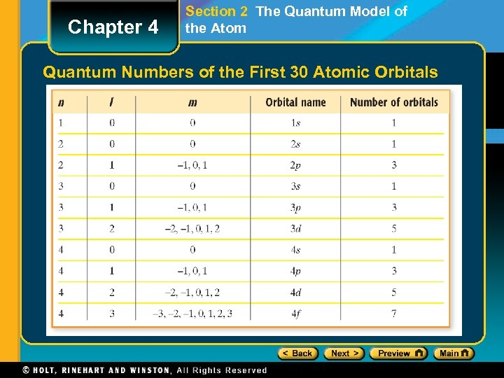 Chapter 4 Section 2 The Quantum Model of the Atom Quantum Numbers of the