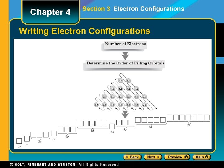 Chapter 4 Section 3 Electron Configurations Writing Electron Configurations