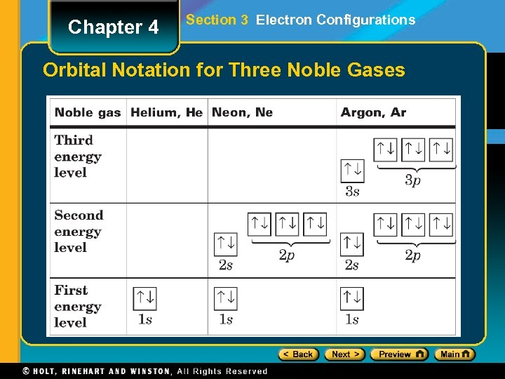 Chapter 4 Section 3 Electron Configurations Orbital Notation for Three Noble Gases