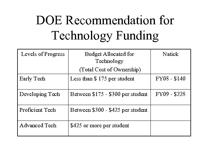 DOE Recommendation for Technology Funding Levels of Progress Budget Allocated for Technology (Total Cost