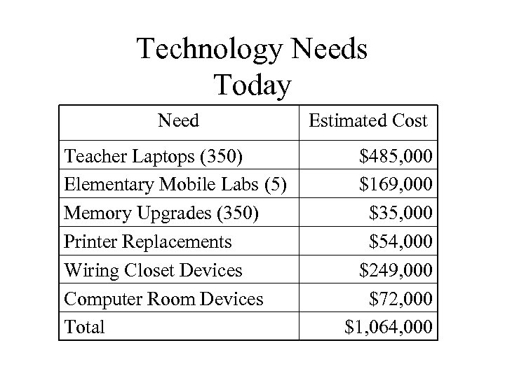 Technology Needs Today Need Teacher Laptops (350) Elementary Mobile Labs (5) Memory Upgrades (350)