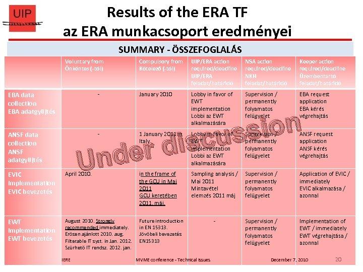 Results of the ERA TF az ERA munkacsoport eredményei SUMMARY - ÖSSZEFOGLALÁS Voluntary from
