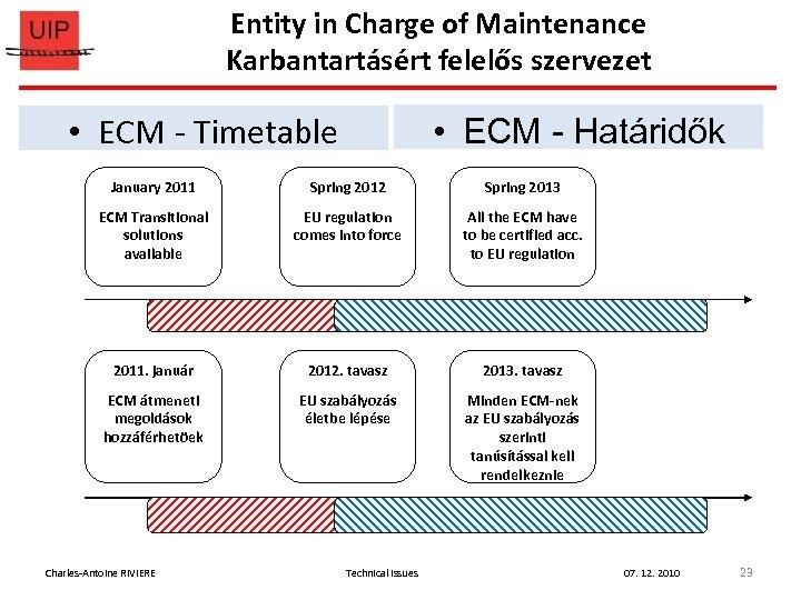 Entity in Charge of Maintenance Karbantartásért felelős szervezet • ECM - Timetable • ECM