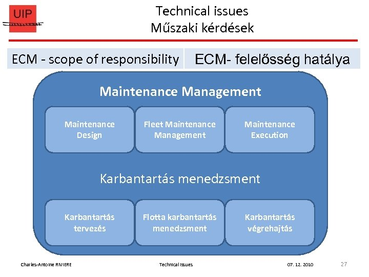 Technical issues Műszaki kérdések ECM - scope of responsibility ECM- felelősség hatálya Maintenance Management