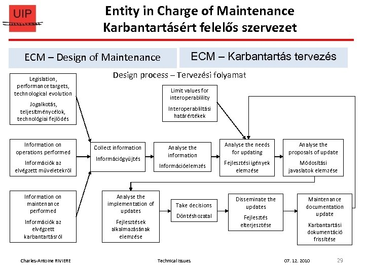 Entity in Charge of Maintenance Karbantartásért felelős szervezet ECM – Design of Maintenance Legislation,