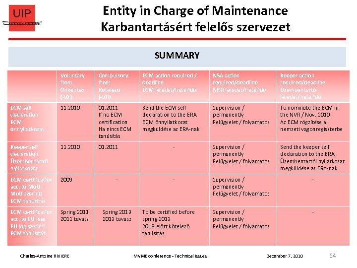 Entity in Charge of Maintenance Karbantartásért felelős szervezet SUMMARY Voluntary from Önkéntes (-től) Compulsory