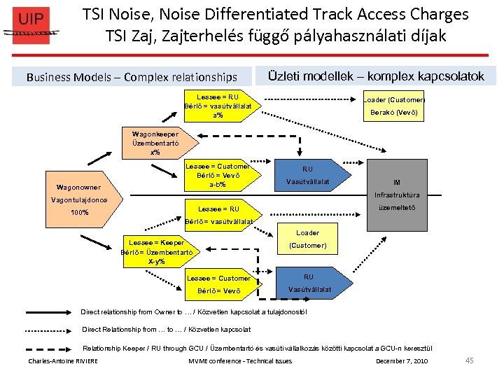 TSI Noise, Noise Differentiated Track Access Charges TSI Zaj, Zajterhelés függő pályahasználati díjak Business