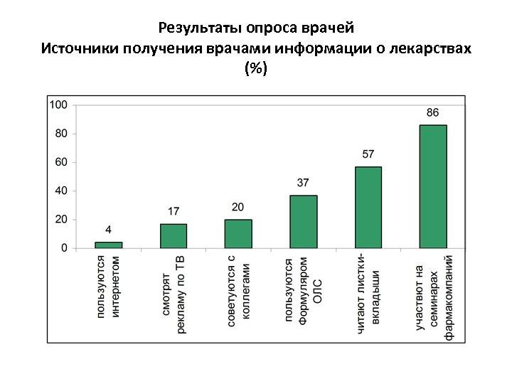 Результаты опроса врачей Источники получения врачами информации о лекарствах (%)