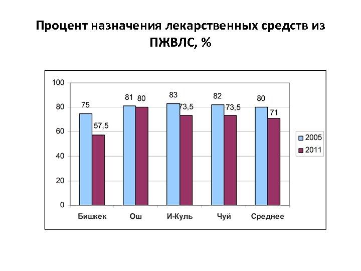Процент назначения лекарственных средств из ПЖВЛС, %