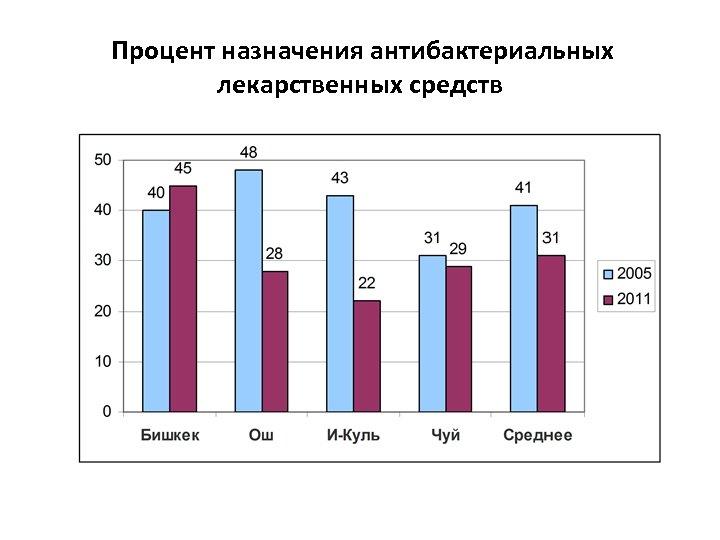 Процент назначения антибактериальных лекарственных средств
