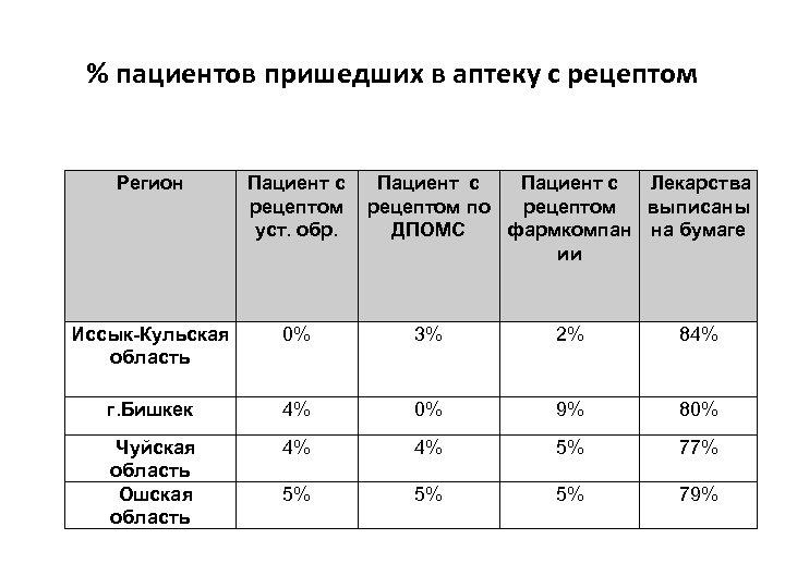 % пациентов пришедших в аптеку с рецептом Регион Пациент с рецептом уст. обр. Пациент