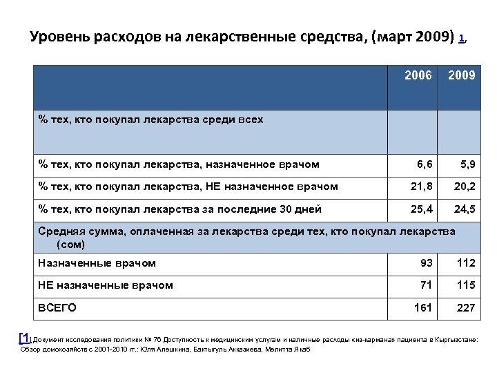 Уровень расходов на лекарственные средства, (март 2009) 1, 2006 2009 6, 6 5, 9