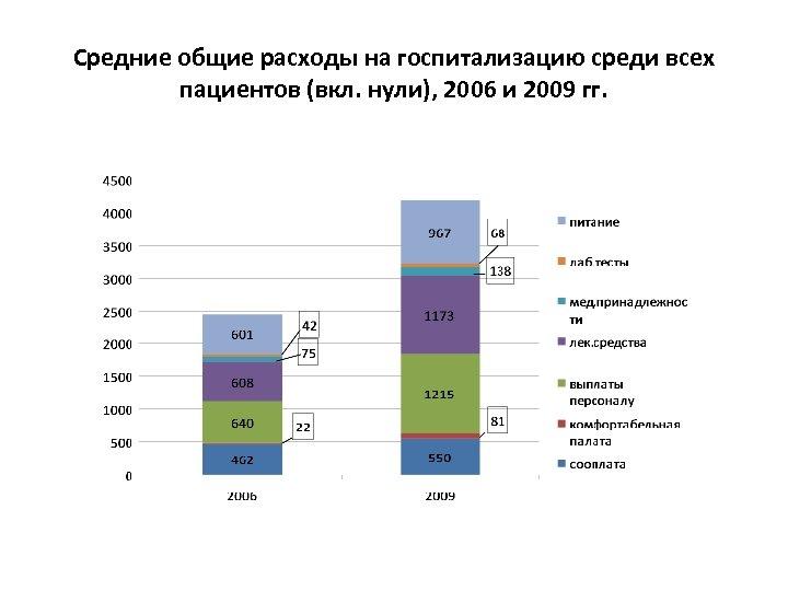 Средние общие расходы на госпитализацию среди всех пациентов (вкл. нули), 2006 и 2009 гг.
